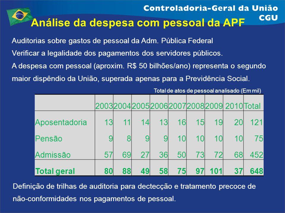 Análise da despesa com pessoal da APF 20032004200520062007200820092010Total Aposentadoria1311141316151920121 Pensão989910 75 Admissão57692736507372684