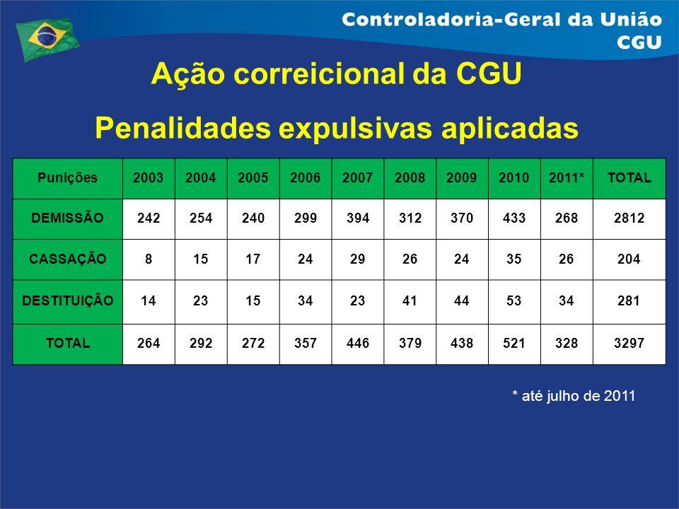 Ação correicional da CGU Penalidades expulsivas aplicadas * até julho de 2011 Punições200320042005200620072008200920102011*TOTAL DEMISSÃO2422542402993