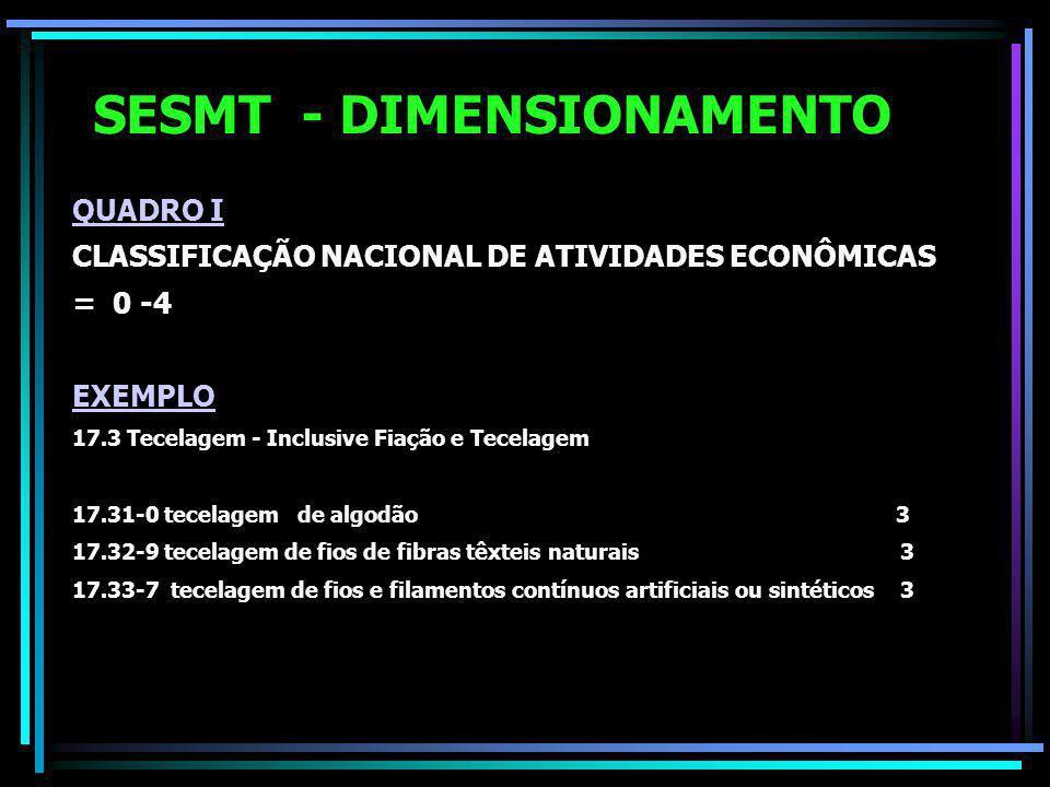 SESMT - DIMENSIONAMENTO QUADRO I CLASSIFICAÇÃO NACIONAL DE ATIVIDADES ECONÔMICAS = 0 -4 EXEMPLO 17.3 Tecelagem - Inclusive Fiação e Tecelagem 17.31-0 tecelagem de algodão 3 17.32-9 tecelagem de fios de fibras têxteis naturais 3 17.33-7 tecelagem de fios e filamentos contínuos artificiais ou sintéticos 3