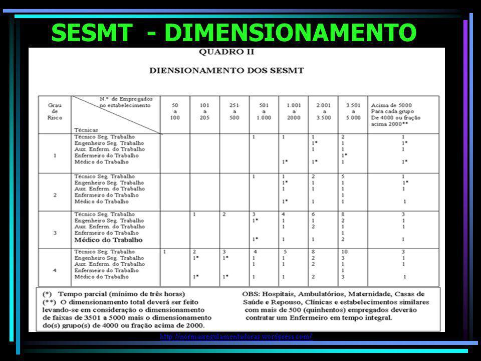 SESMT - DIMENSIONAMENTO