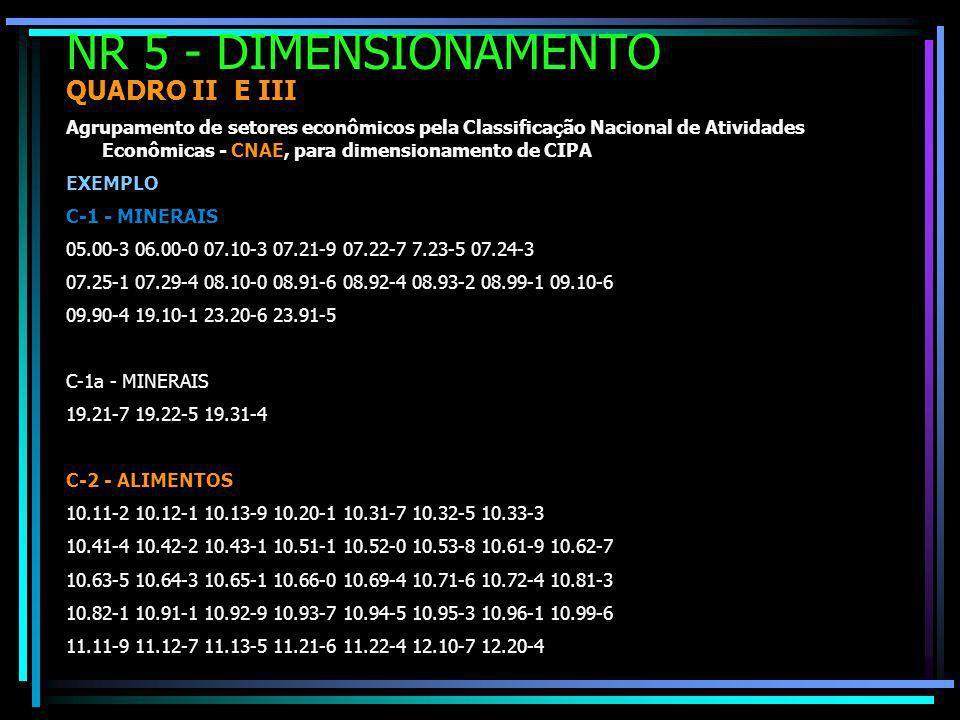 NR 5 - DIMENSIONAMENTO QUADRO II E III Agrupamento de setores econômicos pela Classificação Nacional de Atividades Econômicas - CNAE, para dimensionamento de CIPA EXEMPLO C-1 - MINERAIS 05.00-3 06.00-0 07.10-3 07.21-9 07.22-7 7.23-5 07.24-3 07.25-1 07.29-4 08.10-0 08.91-6 08.92-4 08.93-2 08.99-1 09.10-6 09.90-4 19.10-1 23.20-6 23.91-5 C-1a - MINERAIS 19.21-7 19.22-5 19.31-4 C-2 - ALIMENTOS 10.11-2 10.12-1 10.13-9 10.20-1 10.31-7 10.32-5 10.33-3 10.41-4 10.42-2 10.43-1 10.51-1 10.52-0 10.53-8 10.61-9 10.62-7 10.63-5 10.64-3 10.65-1 10.66-0 10.69-4 10.71-6 10.72-4 10.81-3 10.82-1 10.91-1 10.92-9 10.93-7 10.94-5 10.95-3 10.96-1 10.99-6 11.11-9 11.12-7 11.13-5 11.21-6 11.22-4 12.10-7 12.20-4