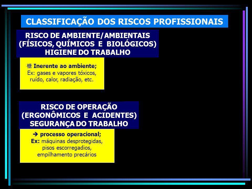 CLASSIFICAÇÃO DOS RISCOS PROFISSIONAIS Inerente ao ambiente; Ex: gases e vapores tóxicos, ruído, calor, radiação, etc.