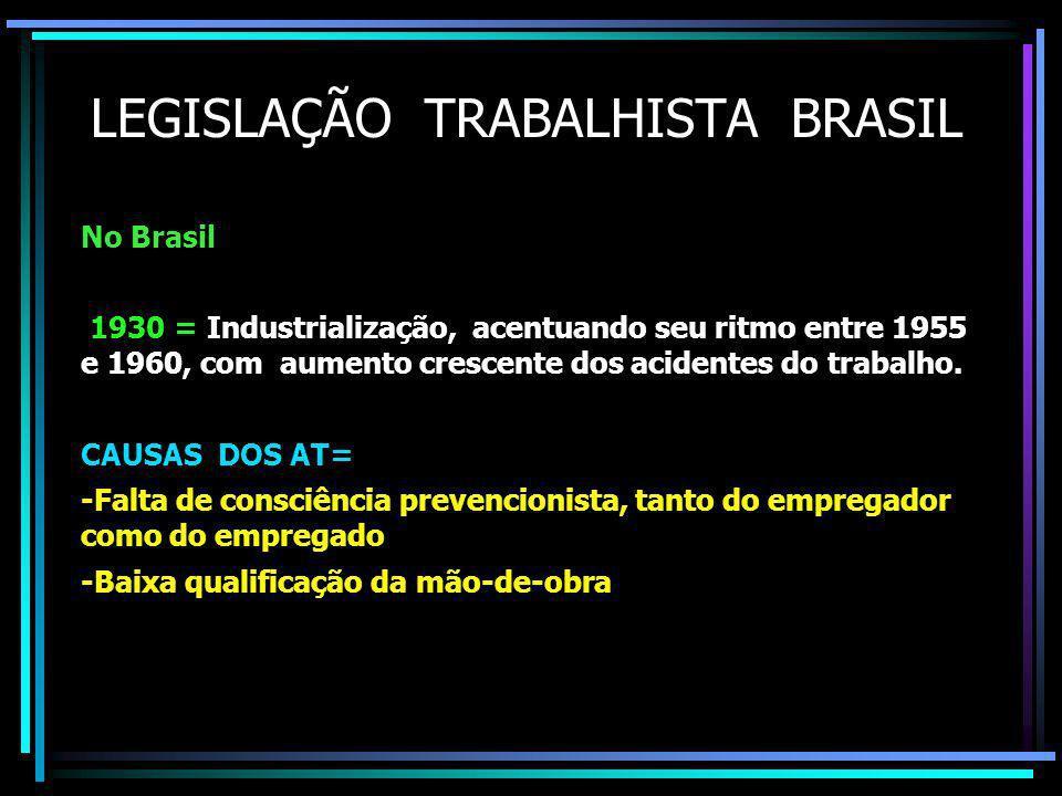 LEGISLAÇÃO TRABALHISTA BRASIL No Brasil 1930 = Industrialização, acentuando seu ritmo entre 1955 e 1960, com aumento crescente dos acidentes do trabalho.