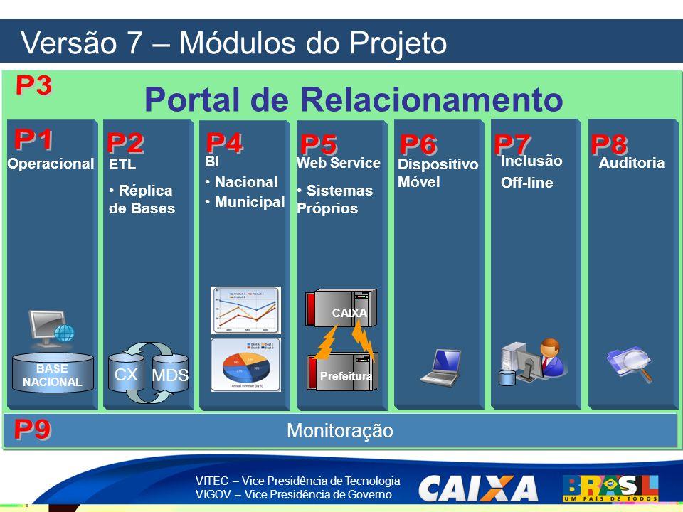 VITEC – Vice Presidência de Tecnologia VIGOV – Vice Presidência de Governo Versão 7 – Módulos do Projeto BI Nacional Municipal ETL Réplica de Bases CX
