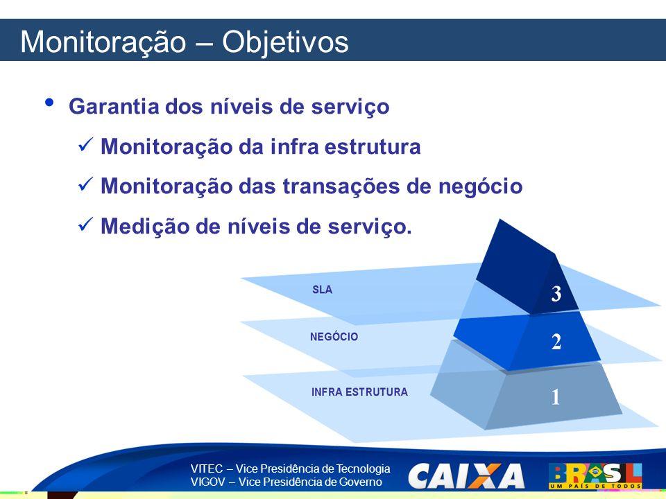 VITEC – Vice Presidência de Tecnologia VIGOV – Vice Presidência de Governo Monitoração – Objetivos Garantia dos níveis de serviço Monitoração da infra