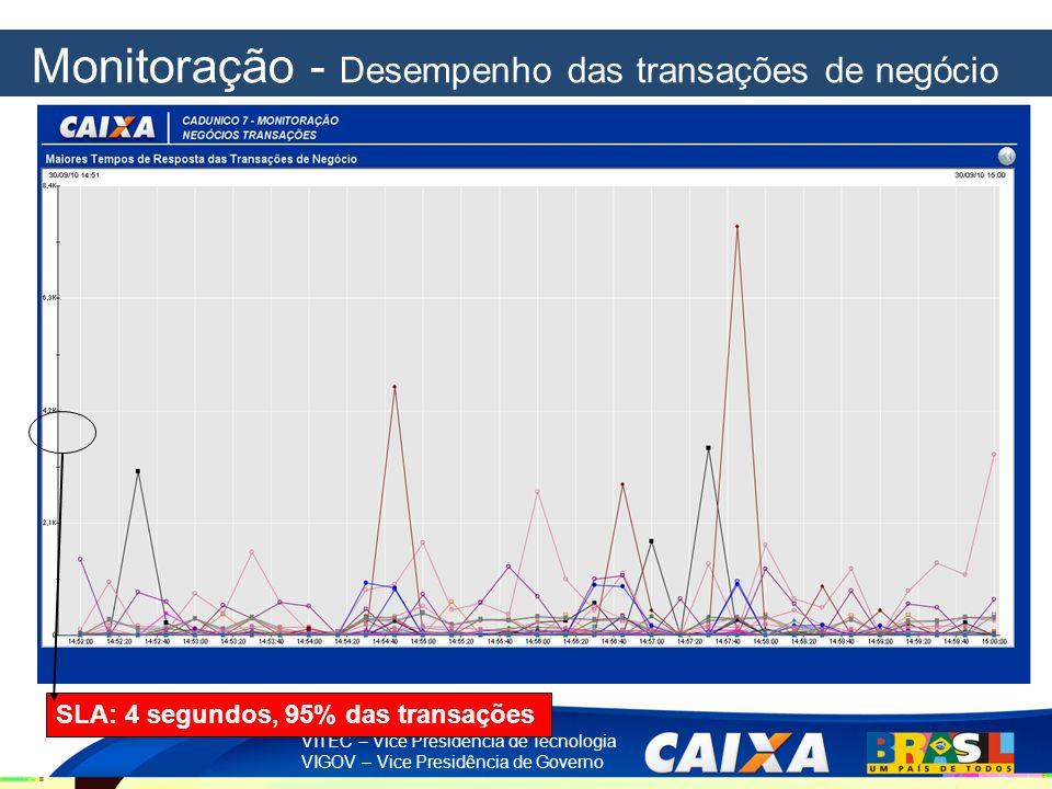 VITEC – Vice Presidência de Tecnologia VIGOV – Vice Presidência de Governo SLA: 4 segundos, 95% das transações Monitoração - Desempenho das transações