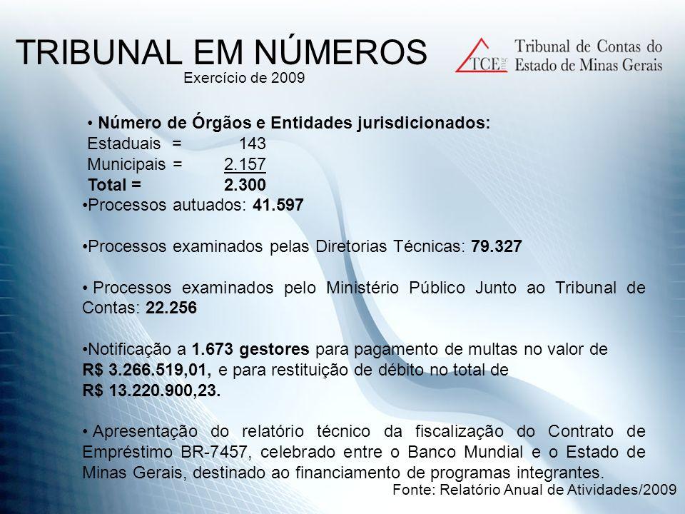 Número de Órgãos e Entidades jurisdicionados: Estaduais = 143 Municipais = 2.157 Total =2.300 TRIBUNAL EM NÚMEROS Processos autuados: 41.597 Processos