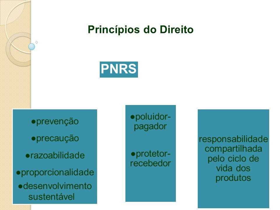 Princípios do Direito PNRS prevenção precaução razoabilidade proporcionalidade desenvolvimento sustentável poluidor- pagador protetor- recebedor respo