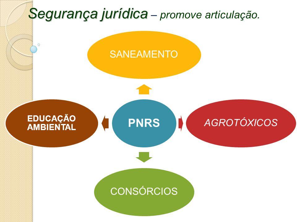 Segurança jurídica Segurança jurídica – promove articulação. PNRS SANEAMENTOAGROTÓXICOSCONSÓRCIOS EDUCAÇÃO AMBIENTAL