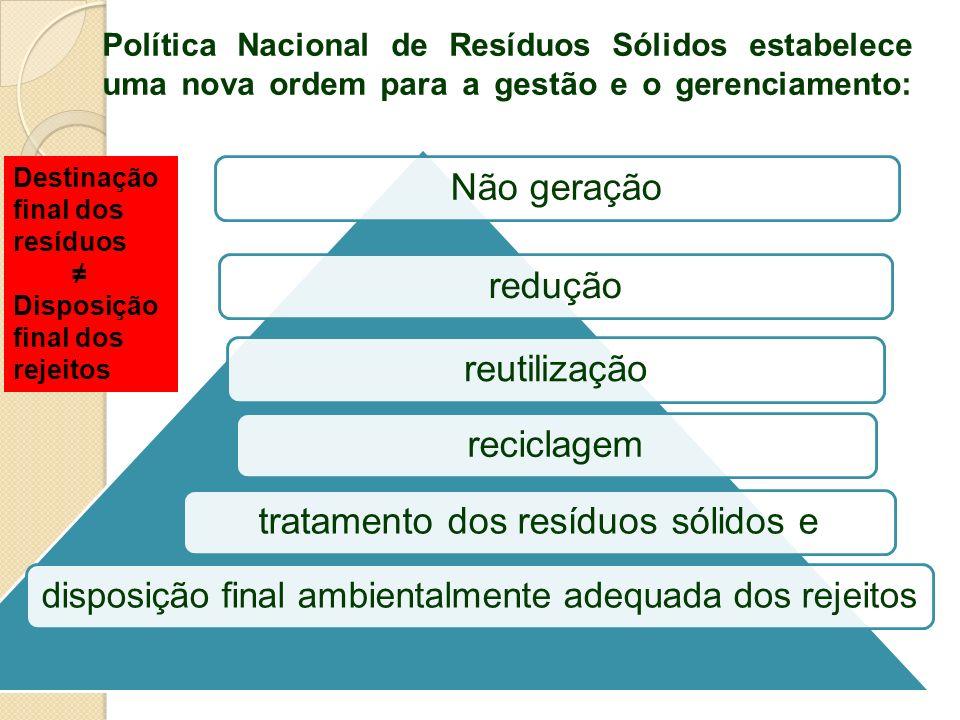 Política Nacional de Resíduos Sólidos estabelece uma nova ordem para a gestão e o gerenciamento: Não geraçãoreduçãoreutilizaçãoreciclagemtratamento do