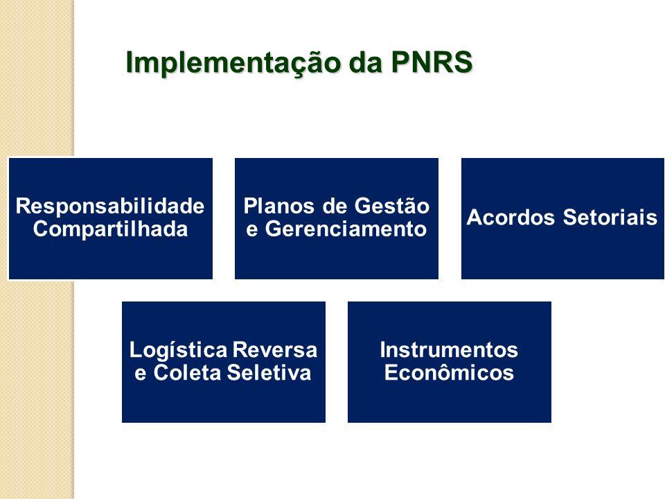 Implementação da PNRS Responsabilidade Compartilhada Planos de Gestão e Gerenciamento Acordos Setoriais Logística Reversa e Coleta Seletiva Instrument