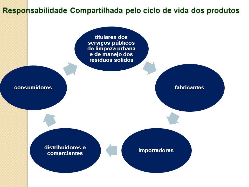 Responsabilidade Compartilhada pelo ciclo de vida dos produtos titulares dos serviços públicos de limpeza urbana e de manejo dos resíduos sólidos fabr