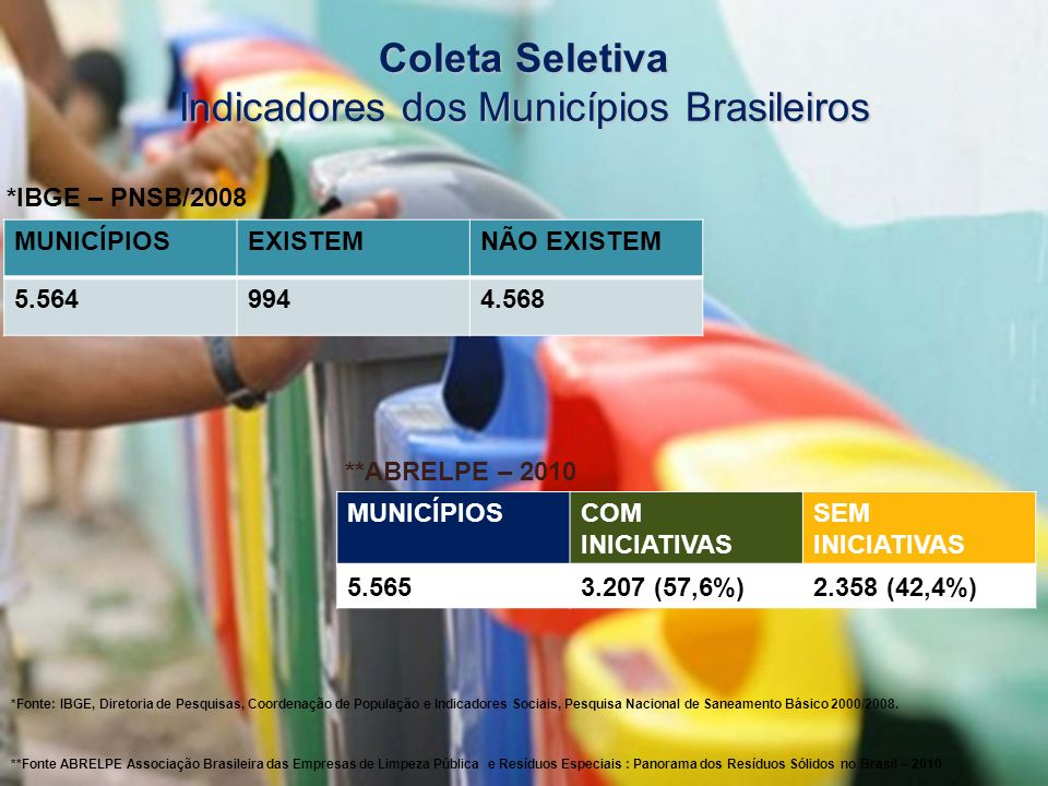 Coleta Seletiva Indicadores dos Municípios Brasileiros *Fonte: IBGE, Diretoria de Pesquisas, Coordenação de População e Indicadores Sociais, Pesquisa
