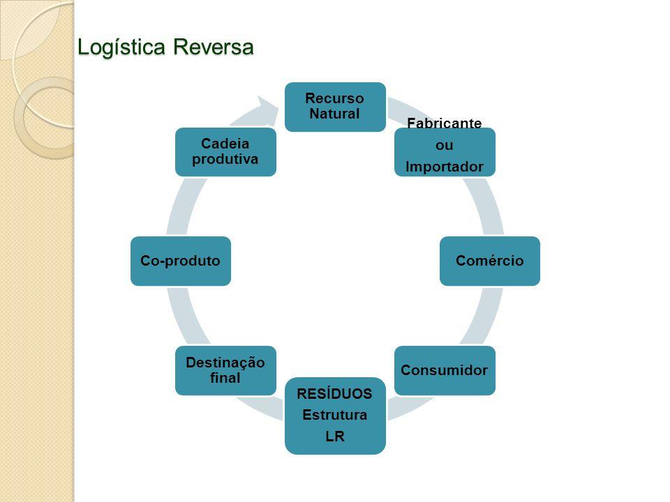 Logística Reversa Recurso Natural Fabricante ou Importador F ComércioConsumidor RESÍDUOS Estrutura LR Destinação final Co-produto Cadeia produtiva