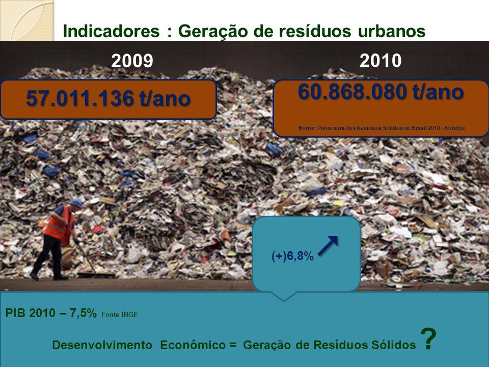 Indicadores : Geração de resíduos urbanos 2009 2010 57.011.136 t/ano 60.868.080 t/ano F Fonte: Panorama dos Resíduos Sólidos no Brasil 2010 - Abrelpe