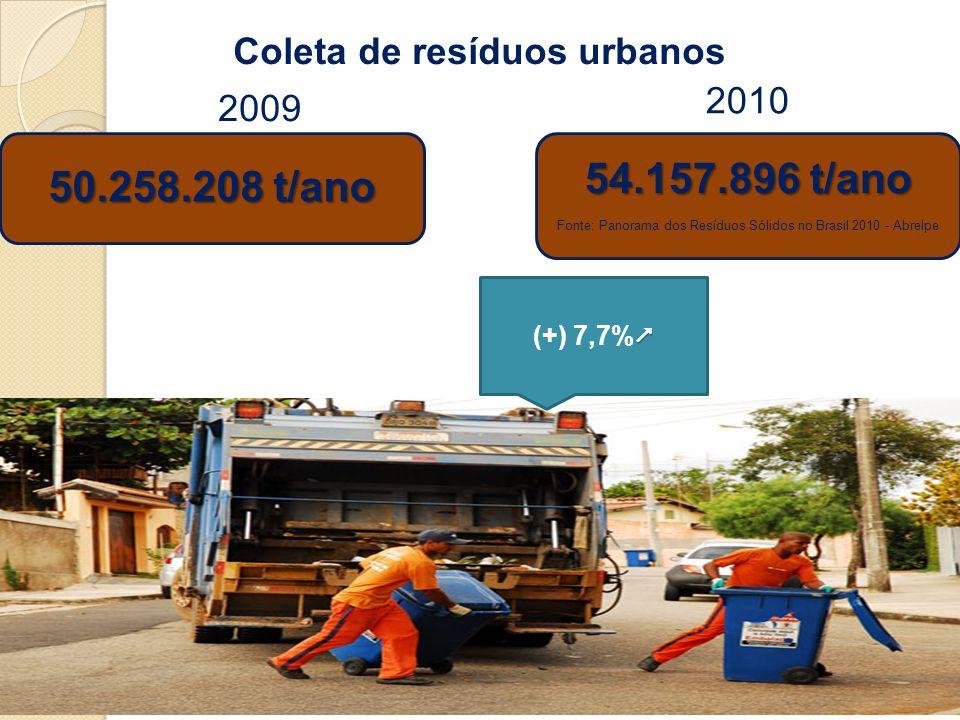 Coleta de resíduos urbanos 2009 2010 50.258.208 t/ano 54.157.896 t/ano Fonte: Panorama dos Resíduos Sólidos no Brasil 2010 - Abrelpe (+) 7,7%