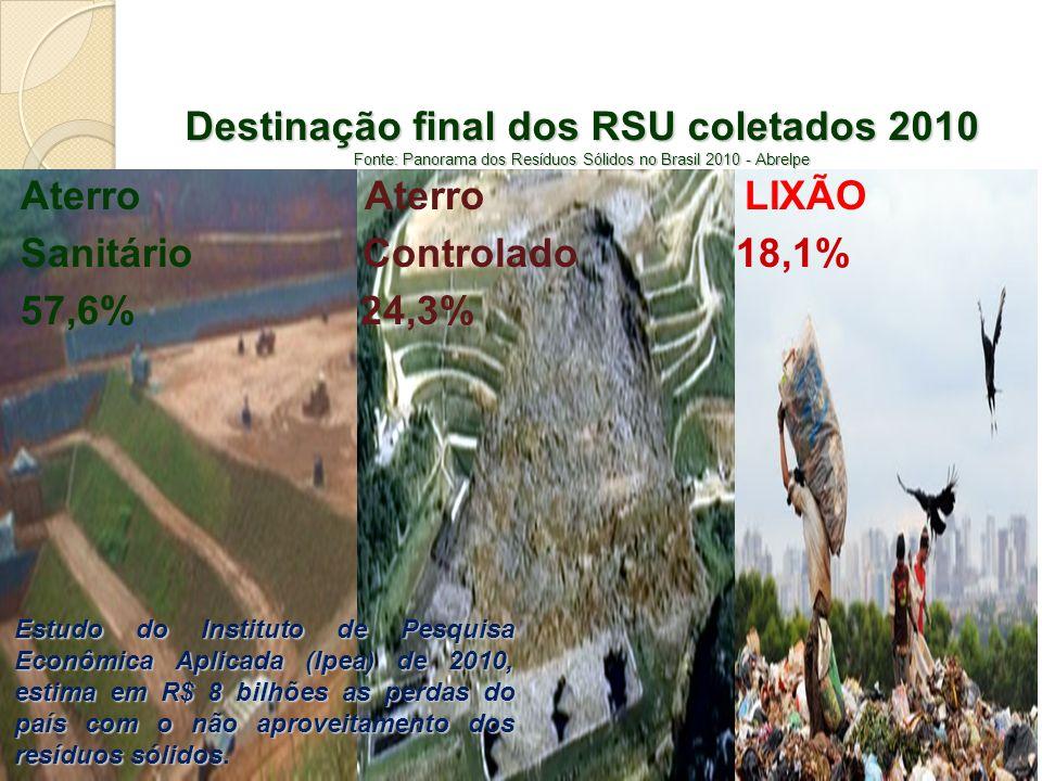 Destinação final dos RSU coletados 2010 Fonte: Panorama dos Resíduos Sólidos no Brasil 2010 - Abrelpe Aterro Aterro LIXÃO Sanitário Controlado 18,1% 5