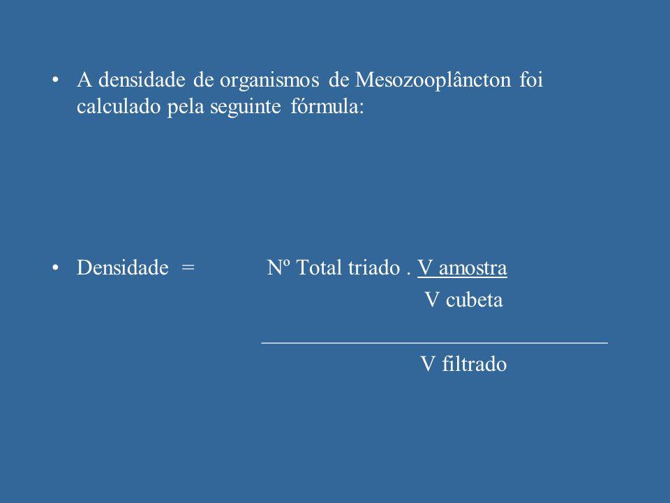A densidade de organismos de Mesozooplâncton foi calculado pela seguinte fórmula: Densidade = Nº Total triado. V amostra V cubeta ____________________