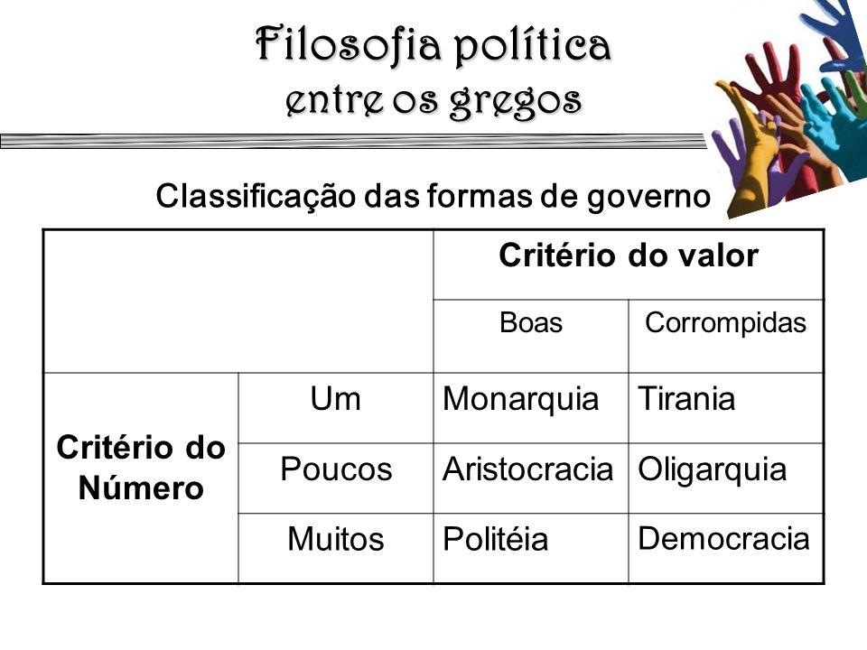 Filosofia política entre os gregos Filosofia política entre os gregos Classificação das formas de governo Critério do valor BoasCorrompidas Critério d