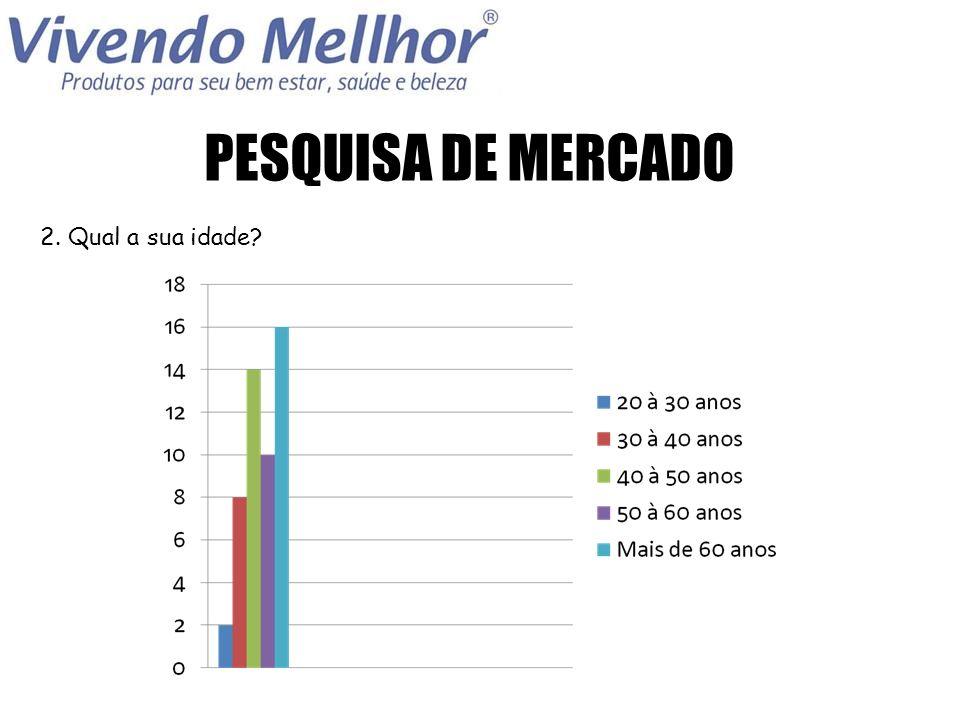 PESQUISA DE MERCADO 3. Em qual zona você reside?