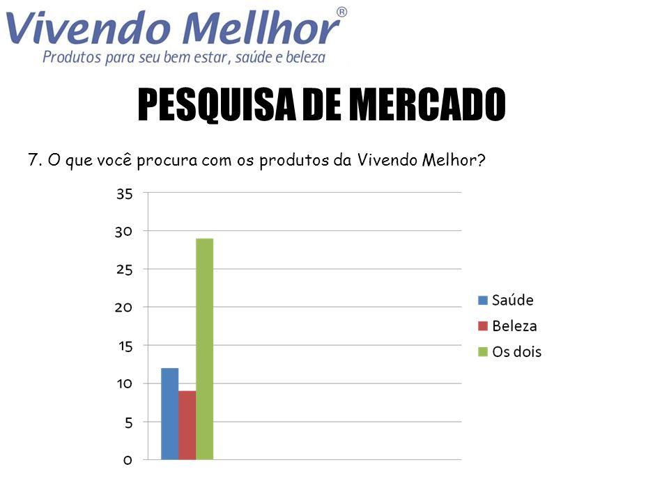PESQUISA DE MERCADO 8. Com que frequencia você compra na Vivendo Melhor?
