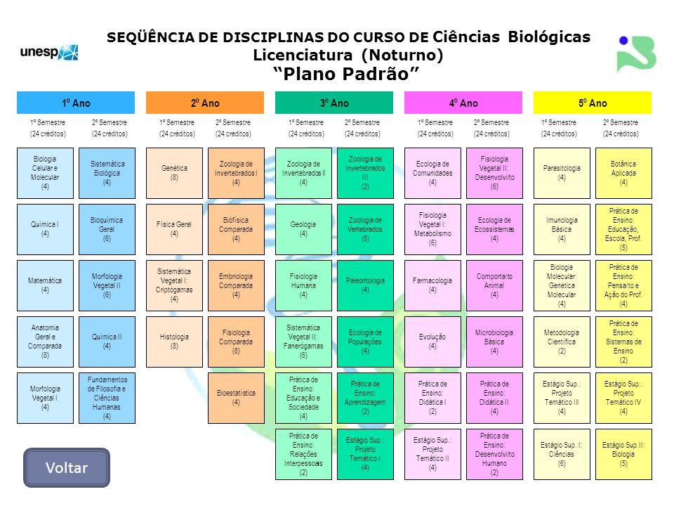 SEQÜÊNCIA DE DISCIPLINAS DO CURSO DE Ciências Biológicas Licenciatura (Noturno) Plano Padrão Biologia Celular e Molecular (4) 1º Ano2º Ano3º Ano4º Ano
