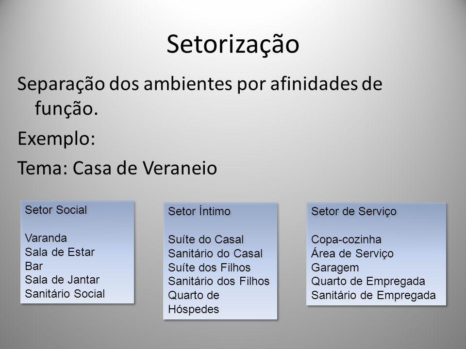 Setorização Separação dos ambientes por afinidades de função. Exemplo: Tema: Casa de Veraneio Setor Social Varanda Sala de Estar Bar Sala de Jantar Sa