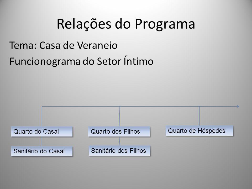 Relações do Programa Tema: Casa de Veraneio Funcionograma do Setor Íntimo Quarto do Casal Quarto dos Filhos Quarto de Hóspedes Sanitário do Casal Sani