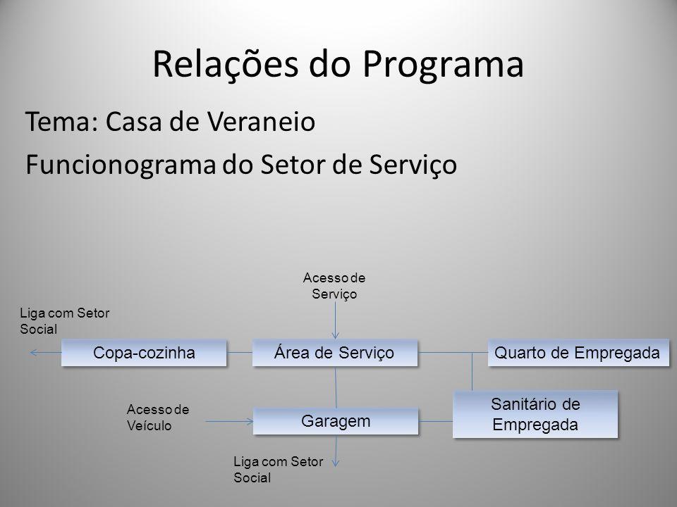 Relações do Programa Tema: Casa de Veraneio Funcionograma do Setor de Serviço Copa-cozinha Área de Serviço Quarto de Empregada Sanitário de Empregada