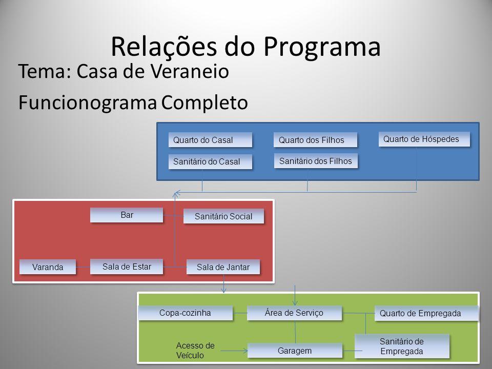 Relações do Programa Tema: Casa de Veraneio Funcionograma Completo Copa-cozinha Área de Serviço Quarto de Empregada Sanitário de Empregada Garagem Ace