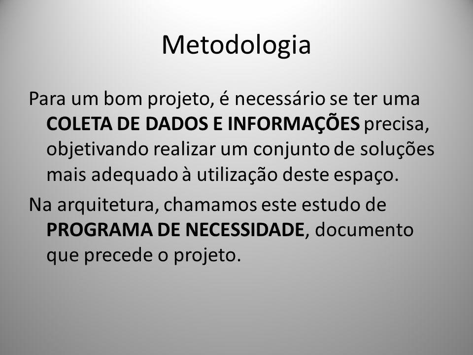 Metodologia Para um bom projeto, é necessário se ter uma COLETA DE DADOS E INFORMAÇÕES precisa, objetivando realizar um conjunto de soluções mais adeq