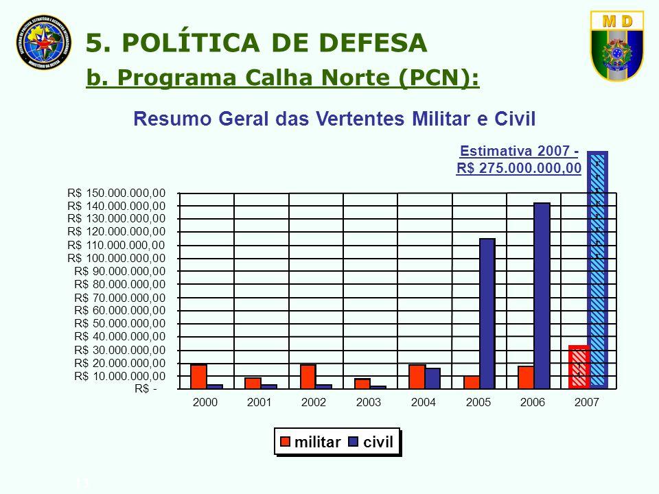 13 b. Programa Calha Norte (PCN): 5. POLÍTICA DE DEFESA Resumo Geral das Vertentes Militar e Civil rrrrrrrrrrrrrrrr 1 Estimativa 2007 - R$ 275.000.000