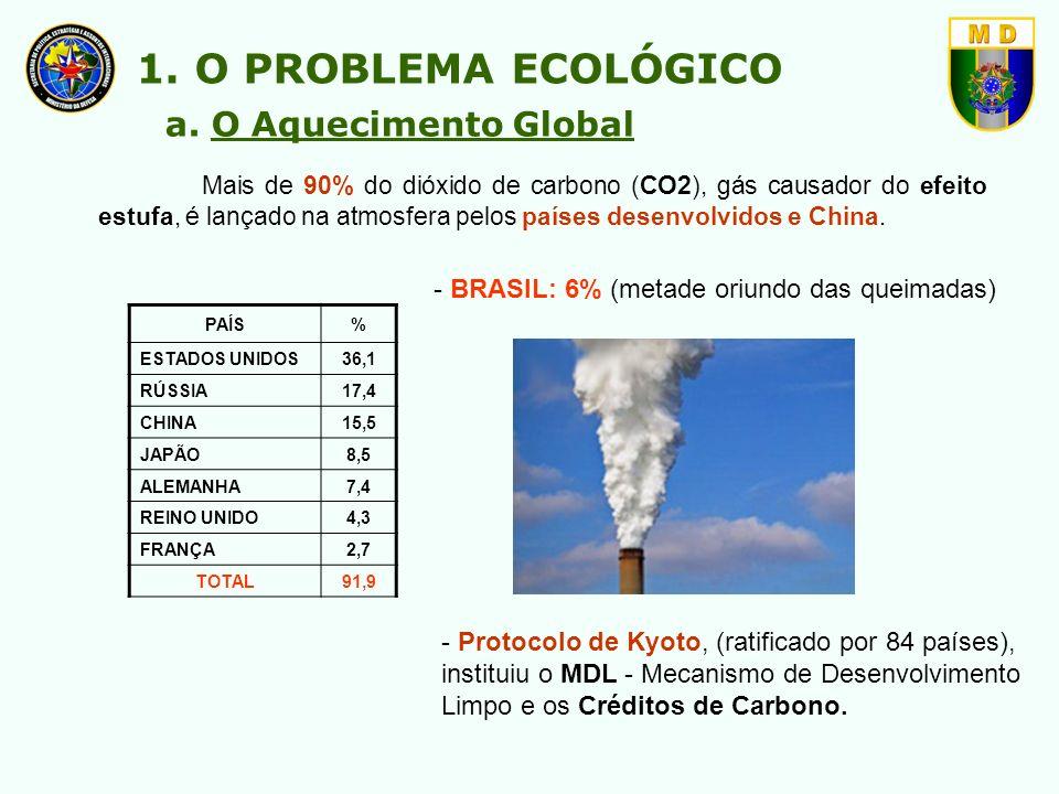 Mais de 90% do dióxido de carbono (CO2), gás causador do efeito estufa, é lançado na atmosfera pelos países desenvolvidos e China. PAÍS% ESTADOS UNIDO