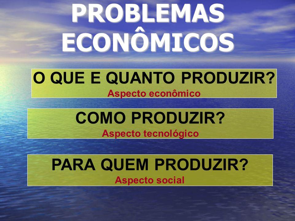 PROBLEMAS ECONÔMICOS O QUE E QUANTO PRODUZIR? Aspecto econômico COMO PRODUZIR? Aspecto tecnológico PARA QUEM PRODUZIR? Aspecto social