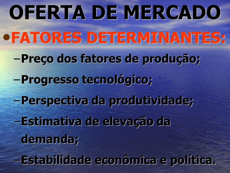 OFERTA DE MERCADO FATORES DETERMINANTES: FATORES DETERMINANTES: –Preço dos fatores de produção; –Progresso tecnológico; –Perspectiva da produtividade;