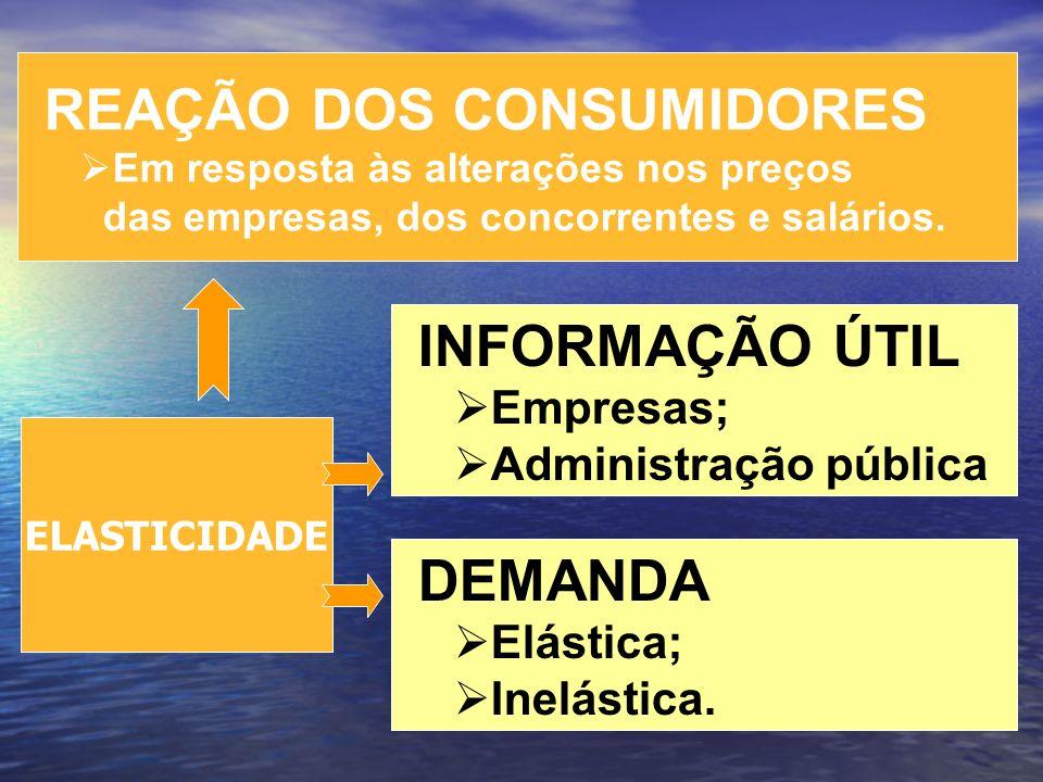 REAÇÃO DOS CONSUMIDORES Em resposta às alterações nos preços das empresas, dos concorrentes e salários. INFORMAÇÃO ÚTIL Empresas; Administração públic