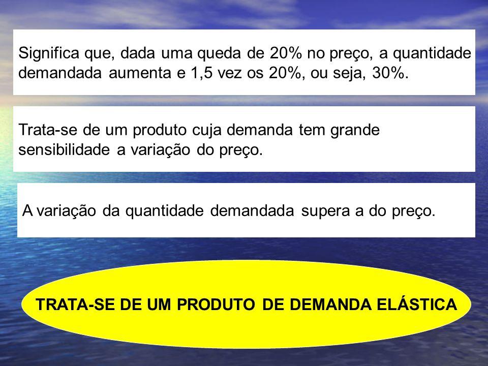 Significa que, dada uma queda de 20% no preço, a quantidade demandada aumenta e 1,5 vez os 20%, ou seja, 30%. Trata-se de um produto cuja demanda tem