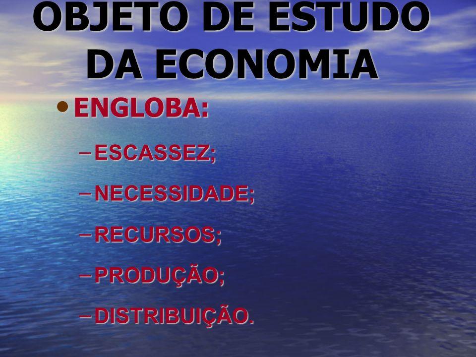 OBJETO DE ESTUDO DA ECONOMIA ENGLOBA: ENGLOBA: – ESCASSEZ; – NECESSIDADE; – RECURSOS; – PRODUÇÃO; – DISTRIBUIÇÃO.