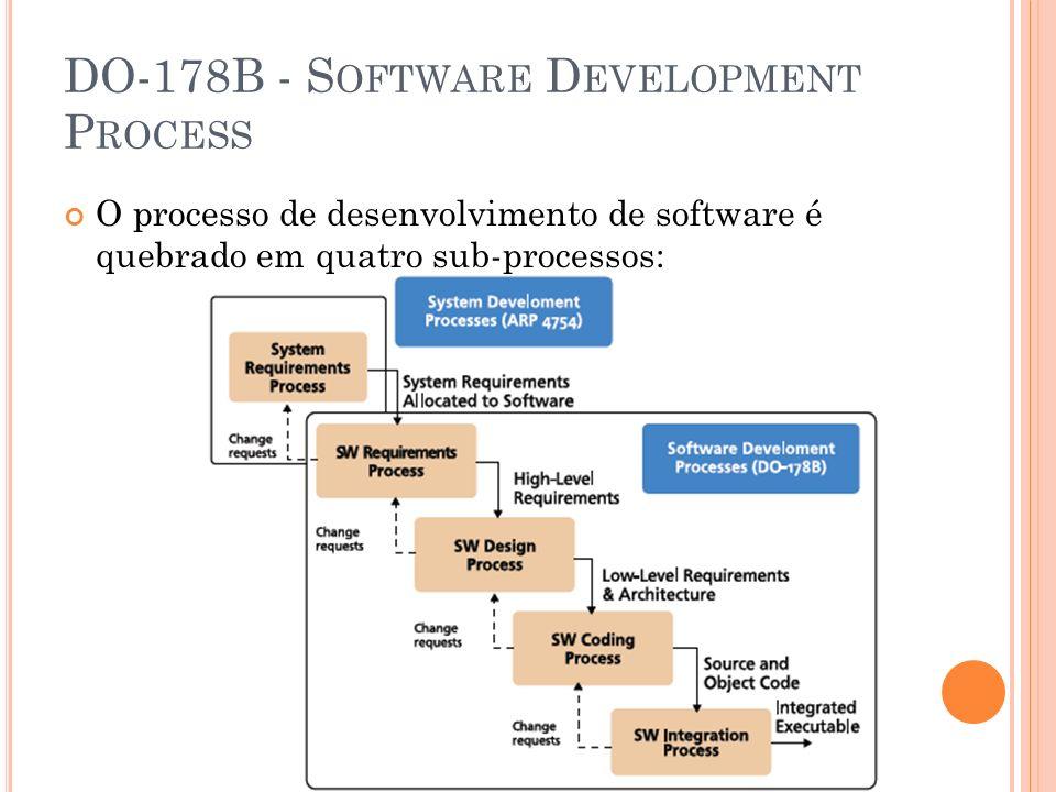 DO-178B - S OFTWARE D EVELOPMENT P ROCESS O processo de desenvolvimento de software é quebrado em quatro sub-processos: