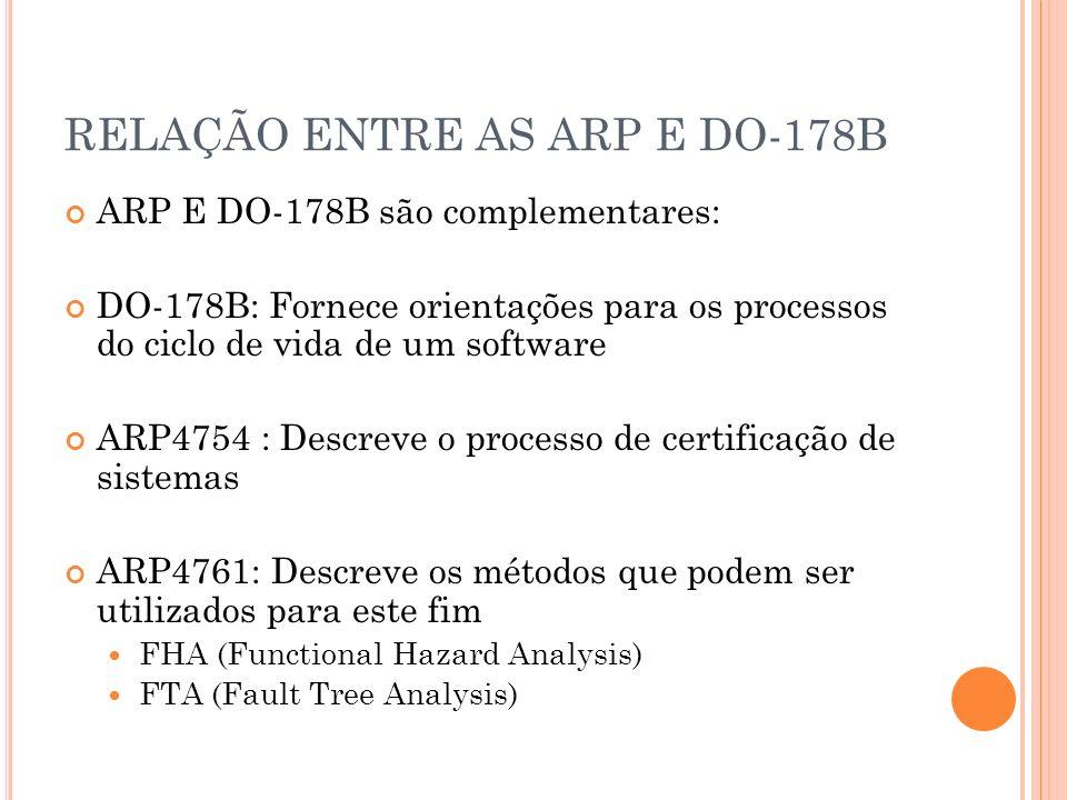 RELAÇÃO ENTRE AS ARP E DO-178B ARP E DO-178B são complementares: DO-178B: Fornece orientações para os processos do ciclo de vida de um software ARP475