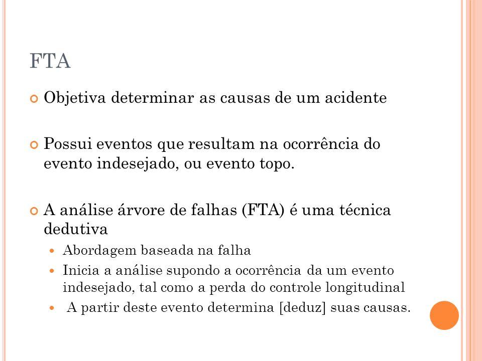 FTA Objetiva determinar as causas de um acidente Possui eventos que resultam na ocorrência do evento indesejado, ou evento topo. A análise árvore de f