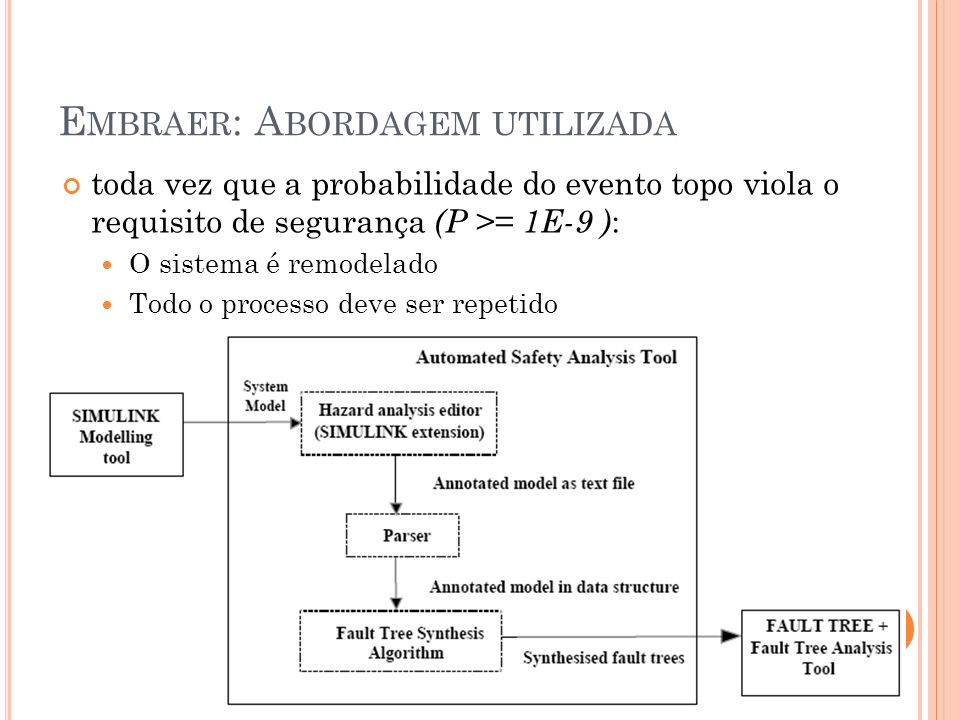 E MBRAER : A BORDAGEM UTILIZADA toda vez que a probabilidade do evento topo viola o requisito de segurança (P >= 1E-9 ) : O sistema é remodelado Todo