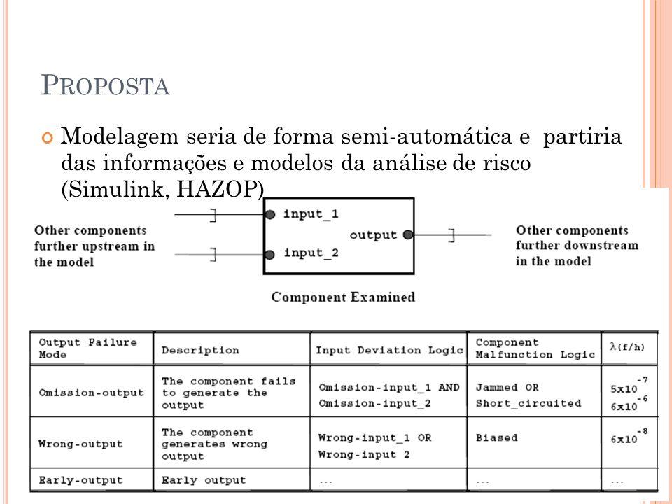 P ROPOSTA Modelagem seria de forma semi-automática e partiria das informações e modelos da análise de risco (Simulink, HAZOP)