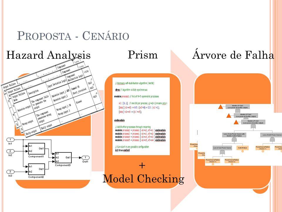 P ROPOSTA - C ENÁRIO + Model Checking Hazard Analysis Prism Árvore de Falha