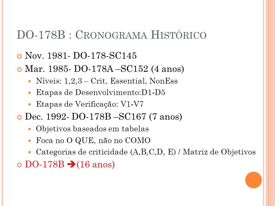 DO-178B : C RONOGRAMA H ISTÓRICO Nov. 1981- DO-178-SC145 Mar. 1985- DO-178A –SC152 (4 anos) Níveis: 1,2,3 – Crit, Essential, NonEss Etapas de Desenvol