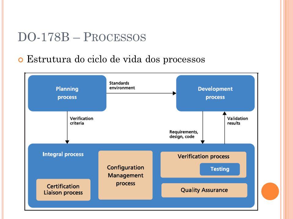 DO-178B – P ROCESSOS Estrutura do ciclo de vida dos processos