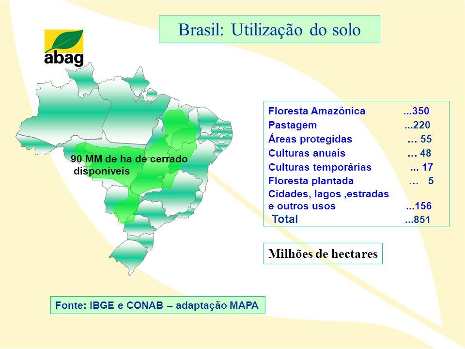 90 MM de ha de cerrado disponíveis Fonte: IBGE e CONAB – adaptação MAPA Brasil: Utilização do solo Floresta Amazônica...350 Pastagem...220 Áreas prote