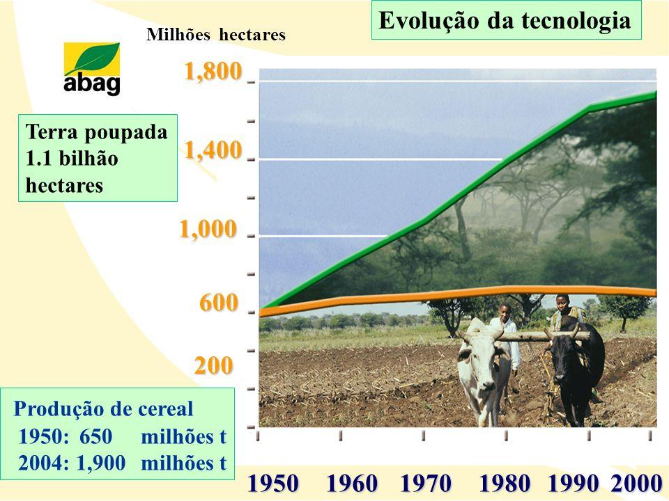 195019601970198019902000 Produção de cereal 1950: 650milhões t 2004: 1,900milhões t Milhões hectares 200 600 1,000 1,400 1,800 Evolução da tecnologia