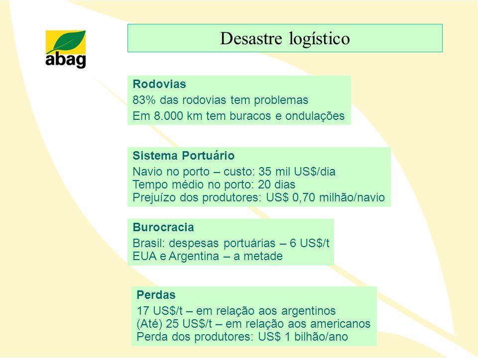 Desastre logístico Perdas 17 US$/t – em relação aos argentinos (Até) 25 US$/t – em relação aos americanos Perda dos produtores: US$ 1 bilhão/ano Buroc