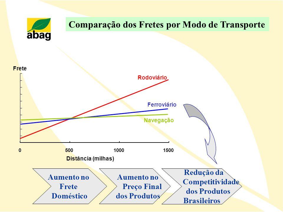 050010001500 Ferroviário Rodoviário Navegação Frete Distância (milhas) Comparação dos Fretes por Modo de Transporte Aumento no Frete Doméstico Aumento